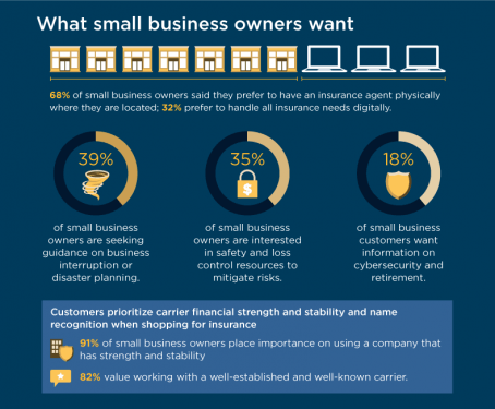 what small business owners want