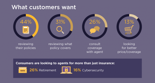 what customers want infographic