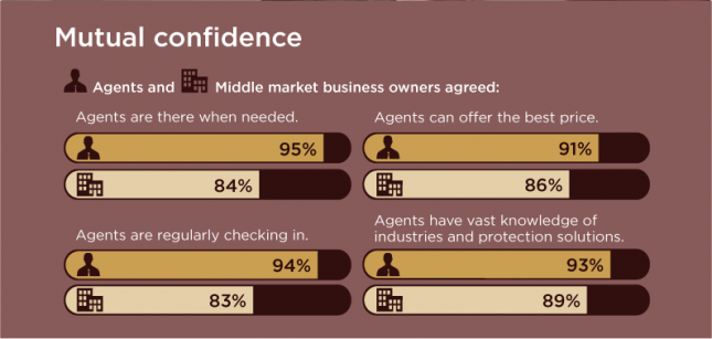 mutual confidence graphic