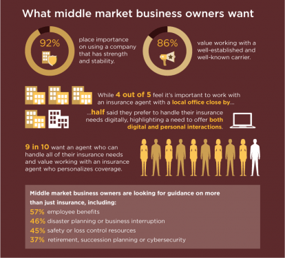 What middle market business owners want Graphic