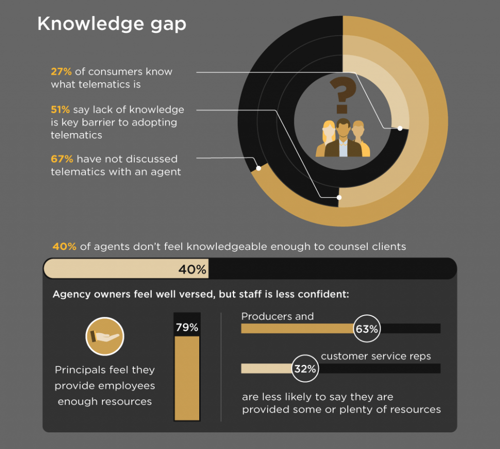telematics and consumer knowledge gap graphic