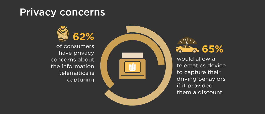 infographic detailing privacy concerns regarding telematics