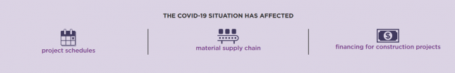 COVID-19 has affected project schedules, material supply chain, and financing for construction projects