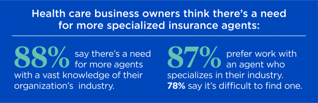Agent Authority Survey statistic says health care business owners think there's a need for more specialized insurance agents: