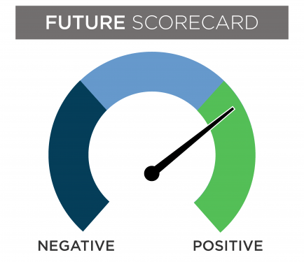 Future scorecard gauge with the needle slightly in the positive section