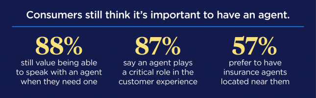 Infographic showing how consumers still acknowledge the importance of having an agent