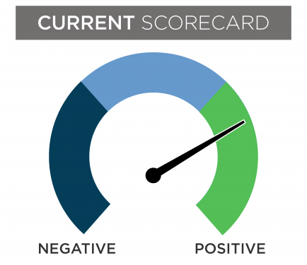 A current financial scorecard gauge with the needle in the positive section