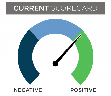 A current financial scorecard gauge with the needle slightly in the positive section