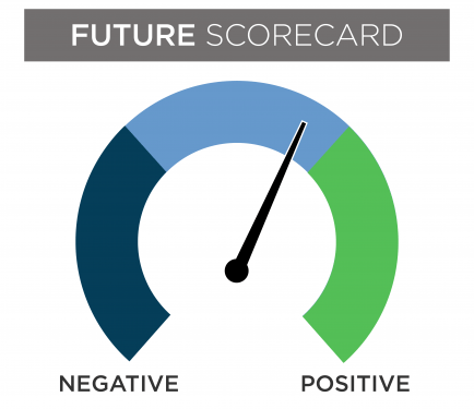 Future scorecard gauge with the needle in the middle of the negative and positive section