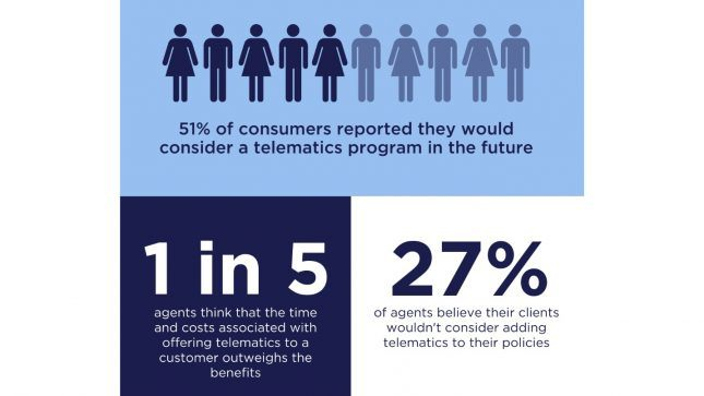infographic showing percentages of consumers who would consider telematics